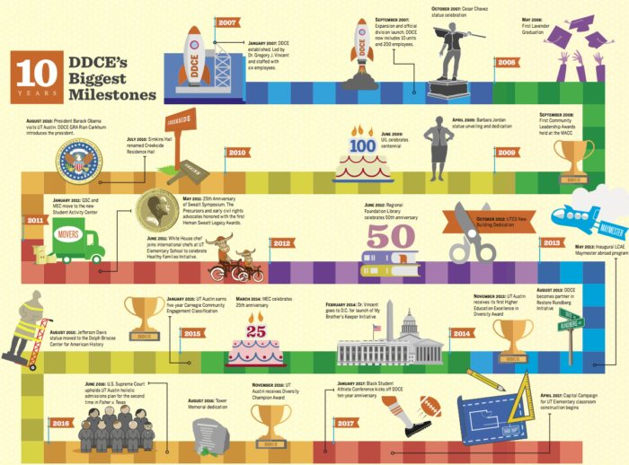 Milestones graphic