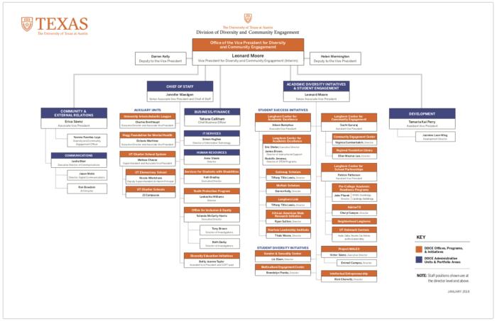 DDCE org chart JAN 2018